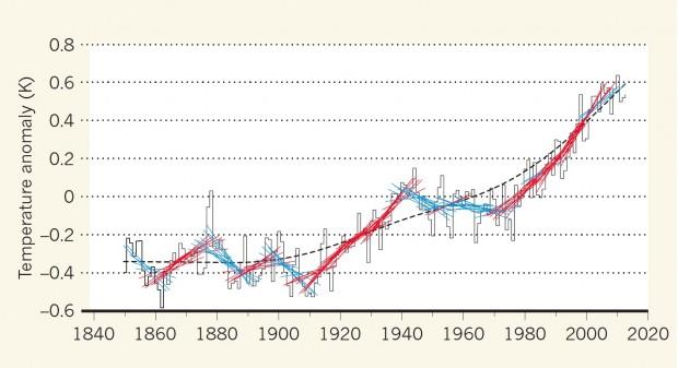 """A temperatura média do globo oscila naturalmente em uma escala menor que duas décadas. Em vermelho aparecem períodos de 15 anos com aquecimento acima do esperado, enquanto em azul aparecem os períodos em que ficaram abaixo do esperado. A linha preta em pontilhado mostra com clareza a tendência de longo prazo imposta pelo aquecimento global (Fonte: J. Risbey, """"Nature"""" v517, p562)"""